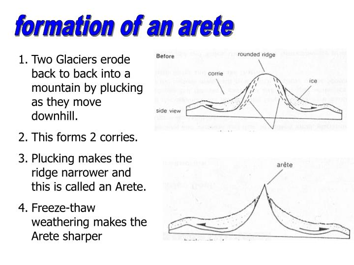 formation of an arete