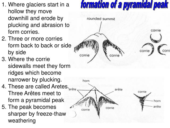 Where glaciers start in a hollow they move downhill and erode by plucking and abrasion to form corries.