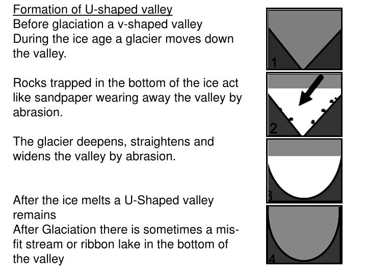 Formation of U-shaped valley