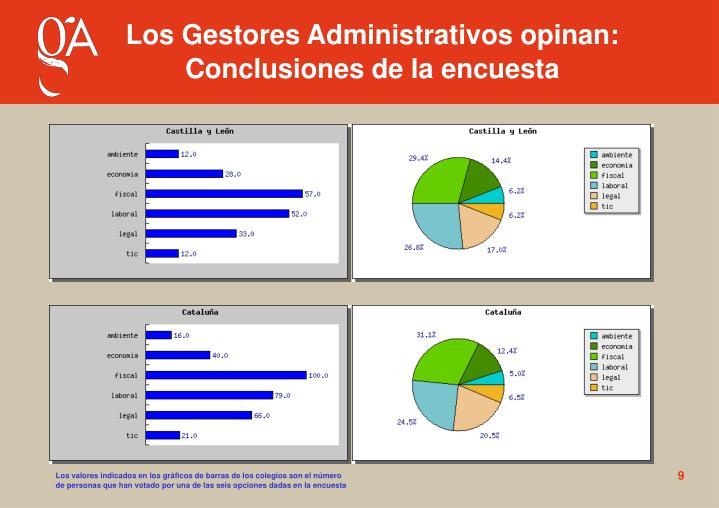 Los Gestores Administrativos opinan: Conclusiones de la encuesta