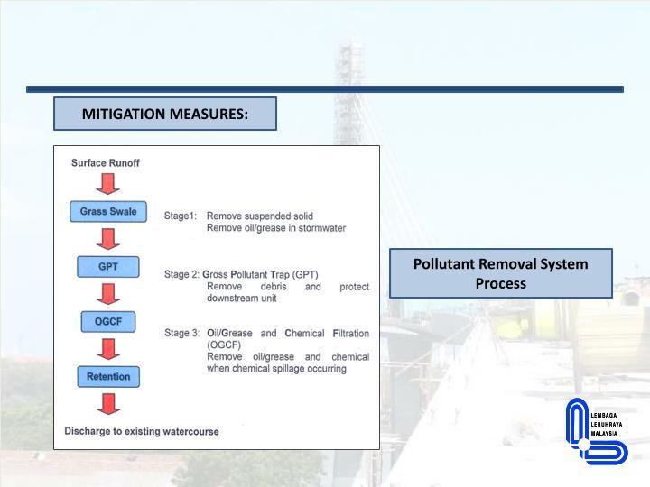 MITIGATION MEASURES: