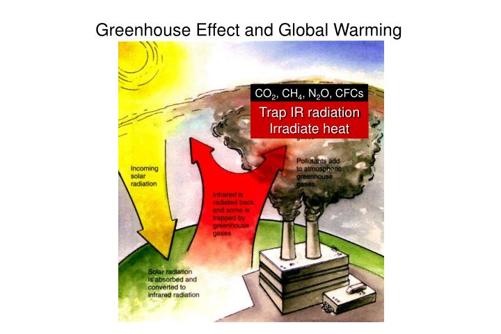 Greenhouse Effect and Global Warming