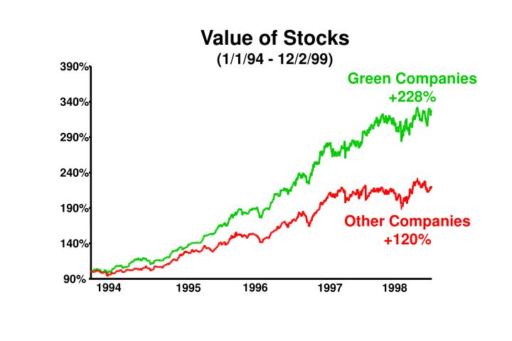 Value of Stocks