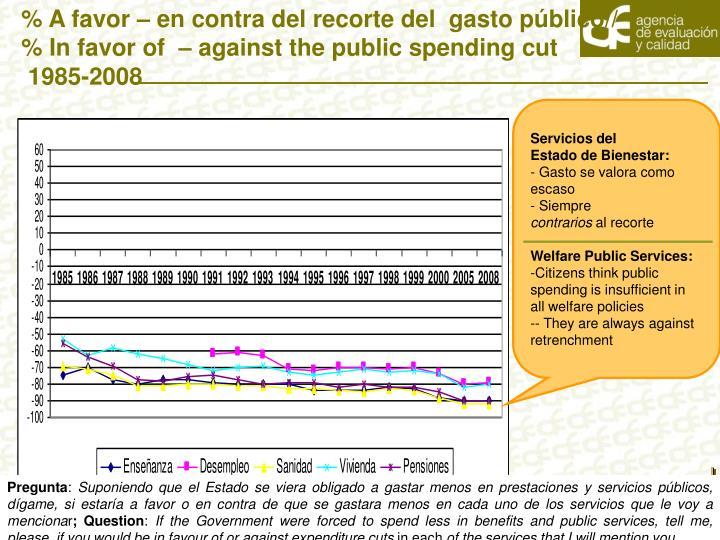 % A favor – en contra del recorte del  gasto público//