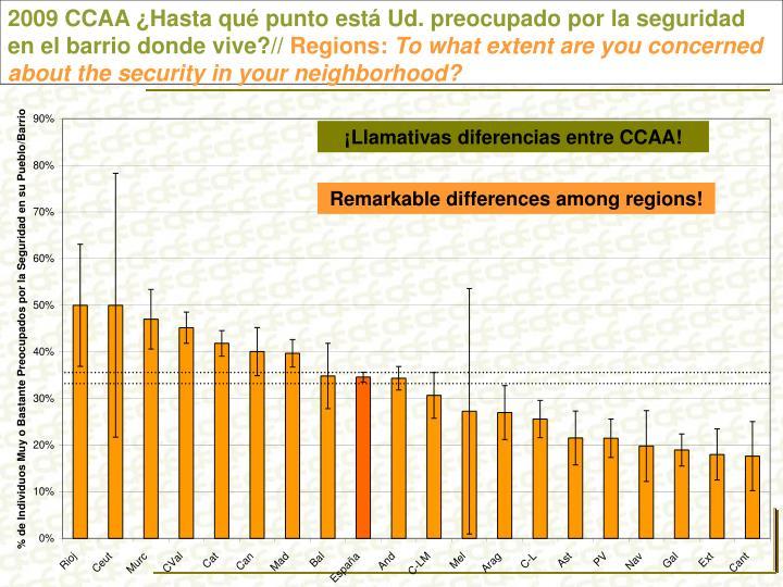 2009 CCAA ¿Hasta qué punto está Ud. preocupado por la seguridad en el barrio donde vive?//