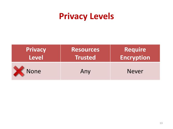 Privacy Levels