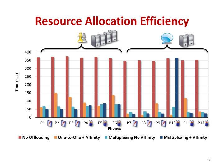 Resource Allocation Efficiency