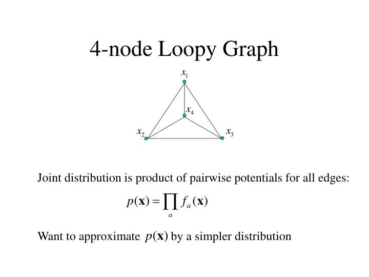 4-node Loopy Graph