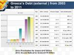 greece s debt external from 2003 to 2011