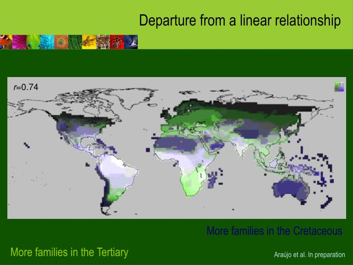 Departure from a linear relationship