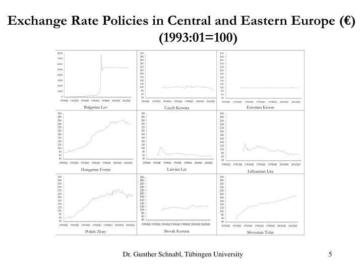 Exchange Rate Policies in Central and Eastern Europe (€)