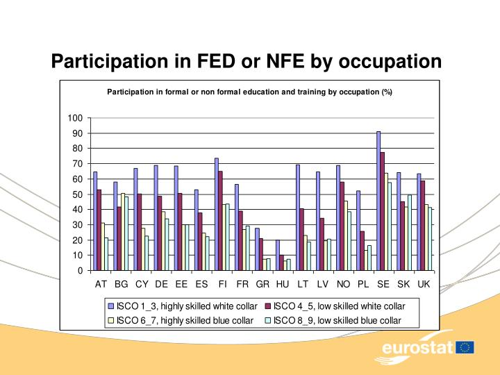 Participation in FED or NFE by occupation