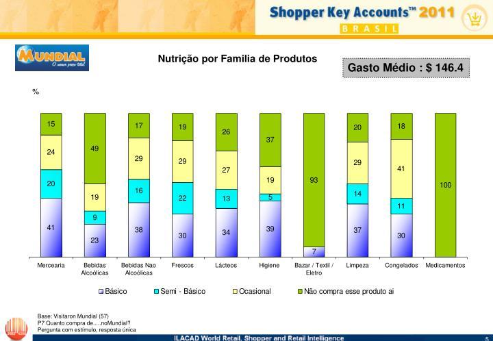 Nutrição por Familia de Produtos