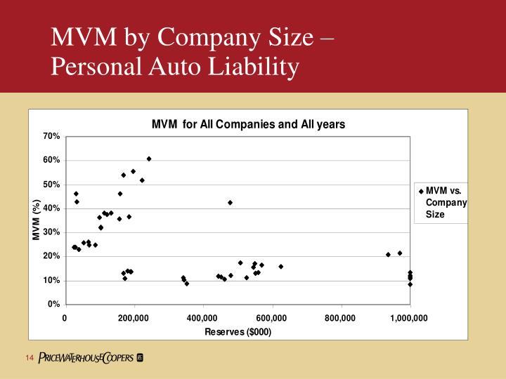 MVM by Company Size –