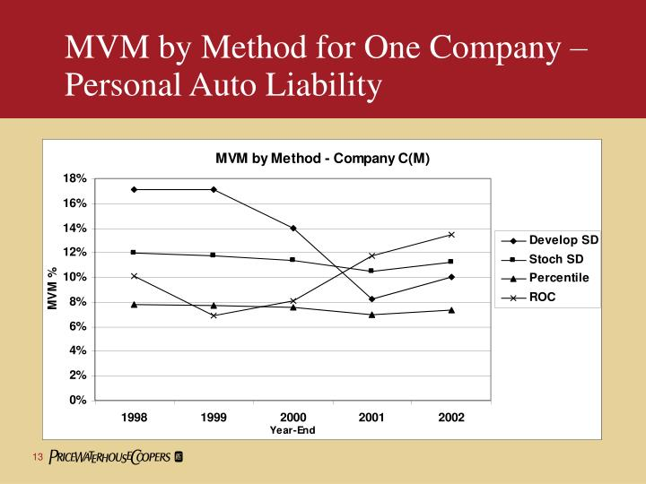 MVM by Method for One Company –