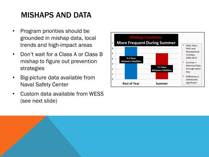 Mishaps and data