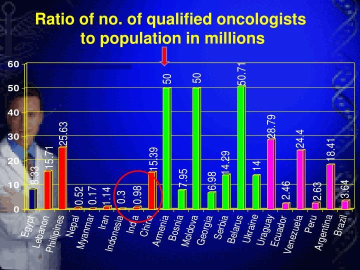 Ratio of no. of qualified oncologists
