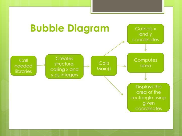 Bubble Diagram