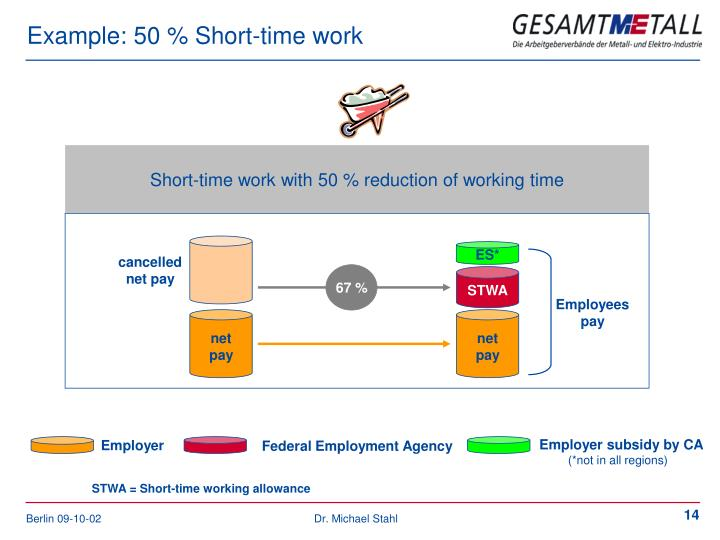 Example: 50 % Short-time work