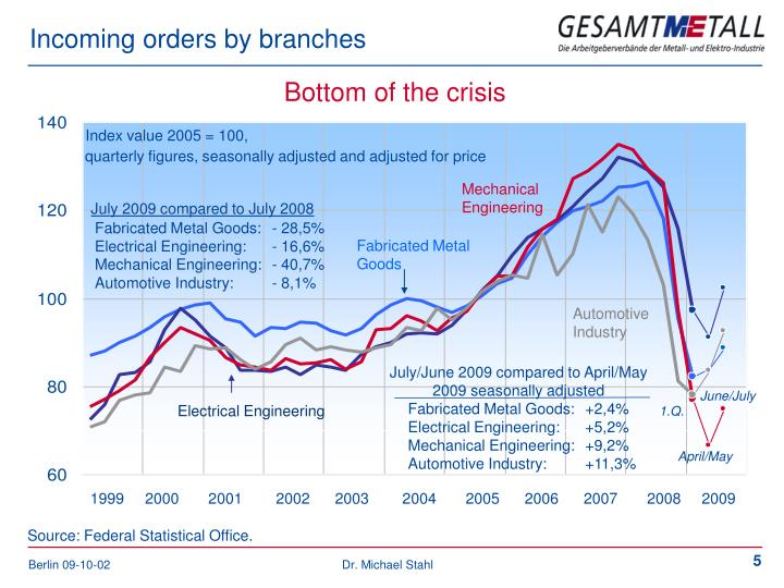 Incoming orders by branches