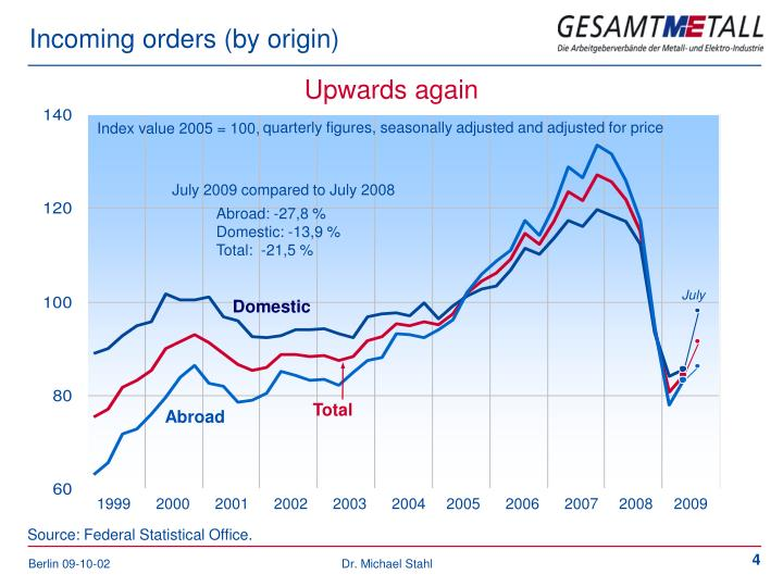 Incoming orders by origin
