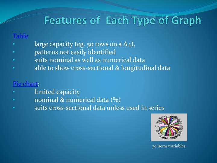 Features of each type of graph