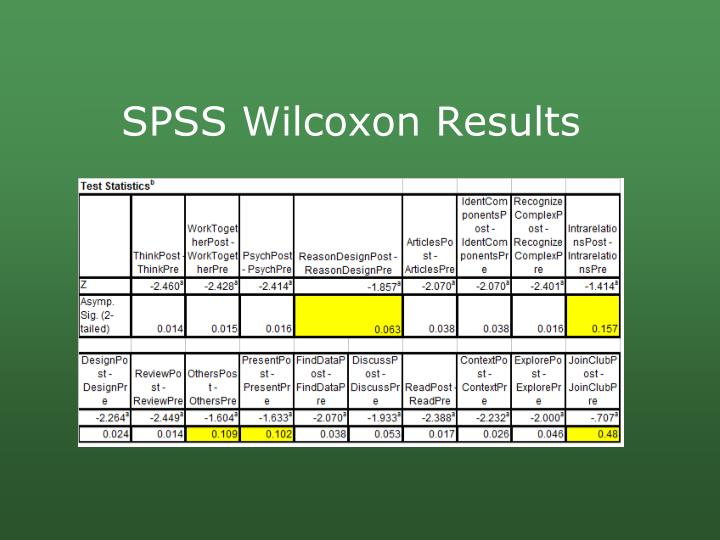SPSS Wilcoxon Results