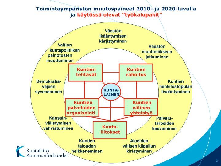 Toimintaympäristön muutospaineet 2010- ja 2020-luvulla