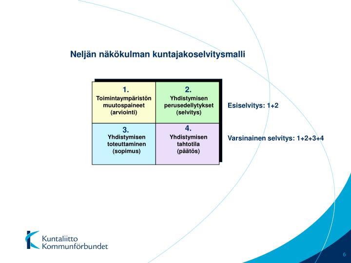 Neljän näkökulman kuntajakoselvitysmalli