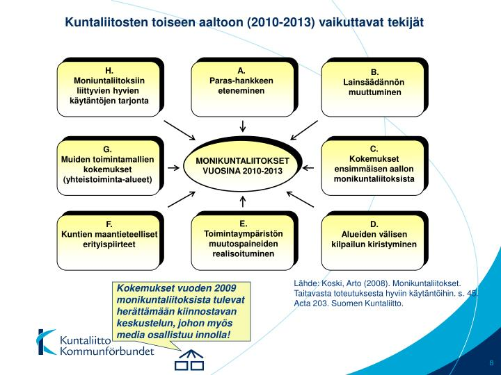 Kuntaliitosten toiseen aaltoon (2010-2013) vaikuttavat tekijät