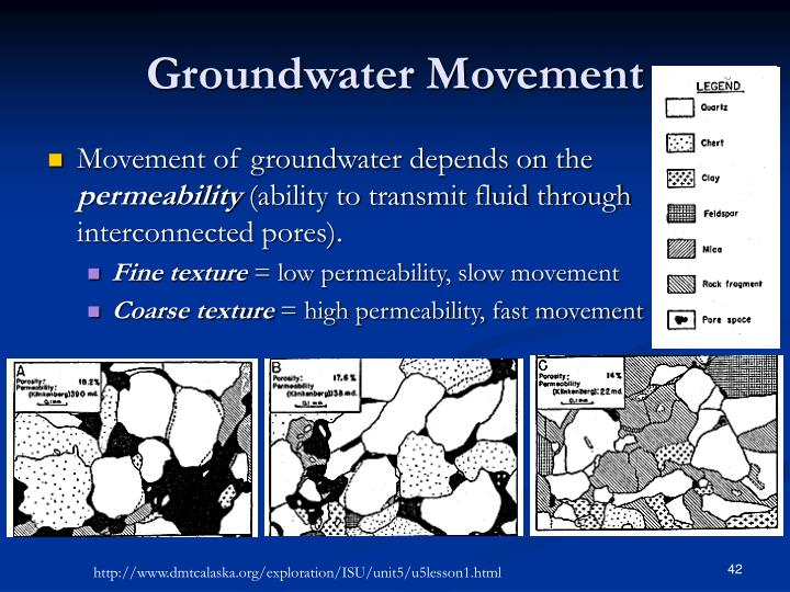 PPT - GROUNDWATER MOVEMENT PowerPoint Presentation, free