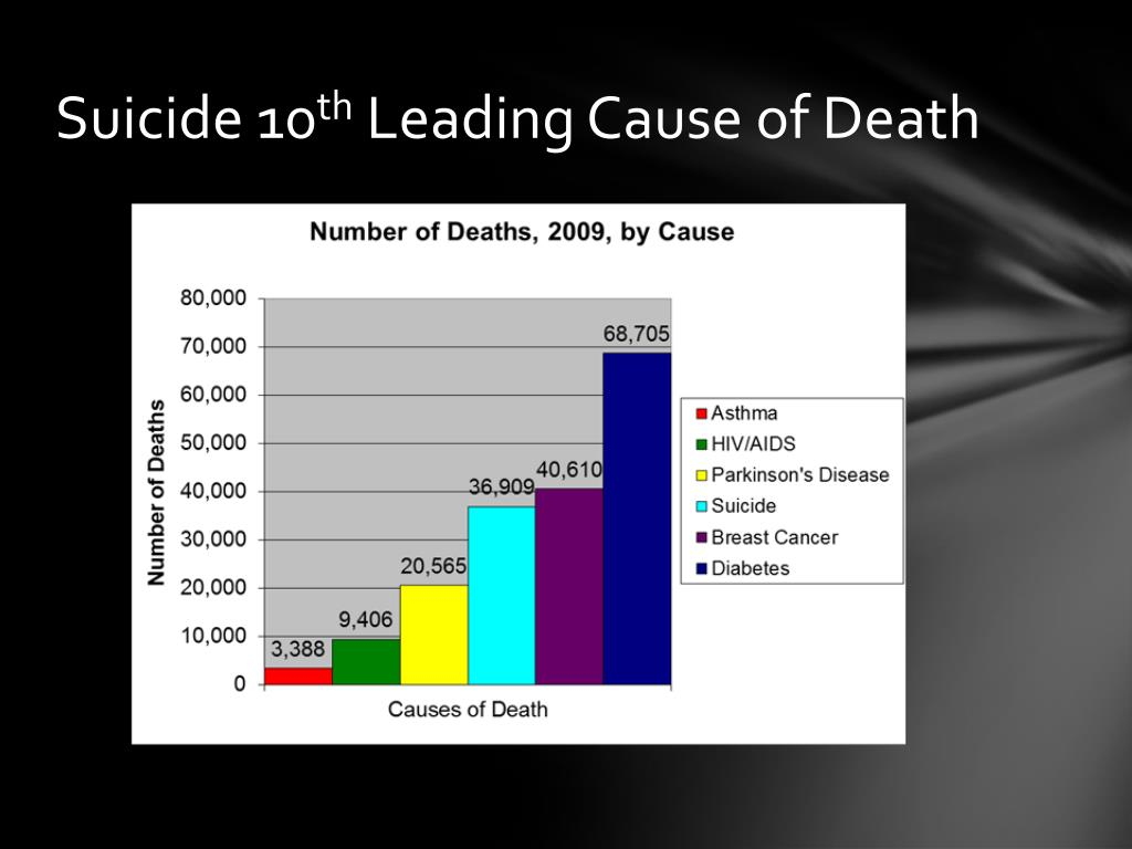PPT - Suicide Prevention PowerPoint Presentation, free ...
