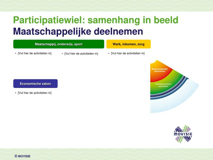 Participatiewiel: samenhang in beeld