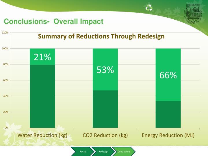 Conclusions-  Overall Impact