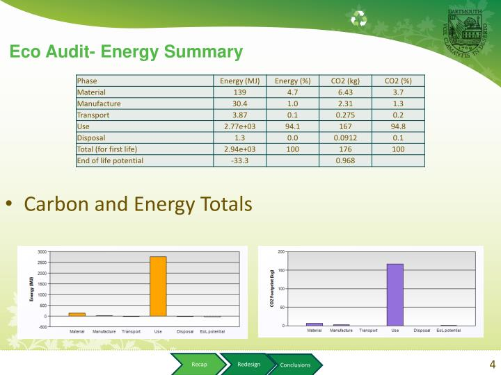 Carbon and Energy Totals
