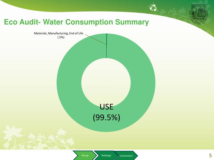 Eco Audit- Water Consumption Summary