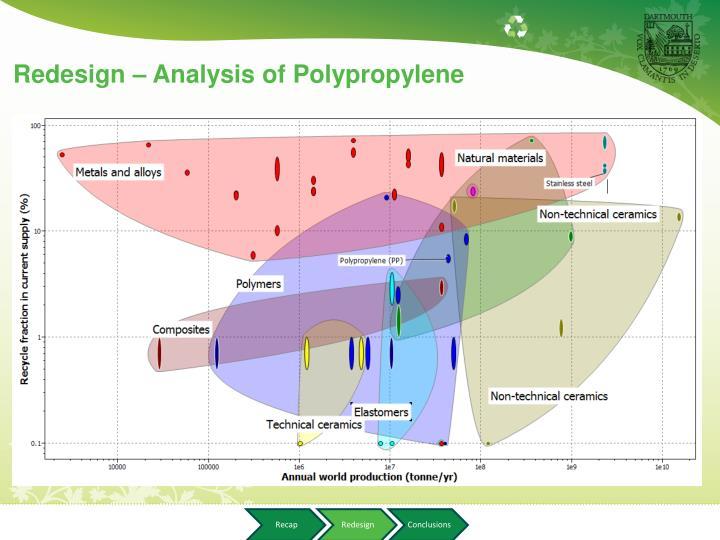 Redesign – Analysis of Polypropylene