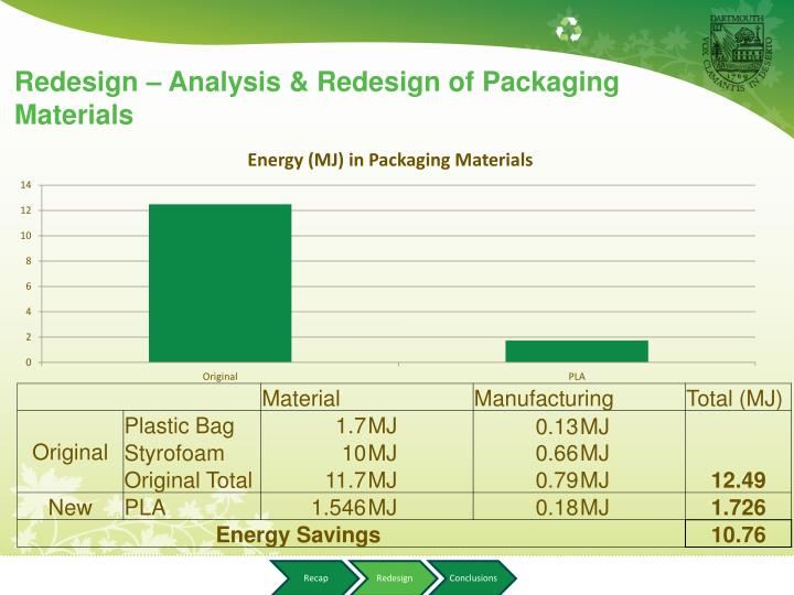 Redesign – Analysis & Redesign of Packaging Materials