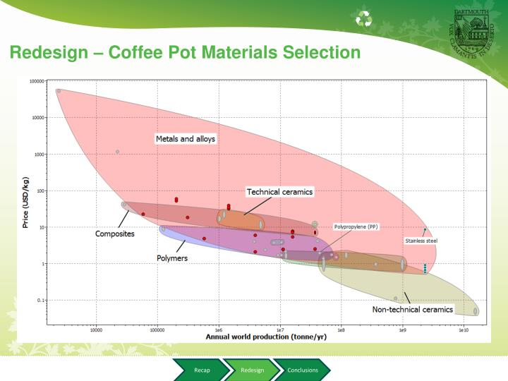 Redesign – Coffee Pot Materials Selection