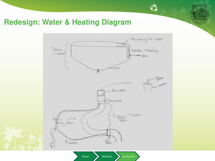 Redesign: Water & Heating Diagram