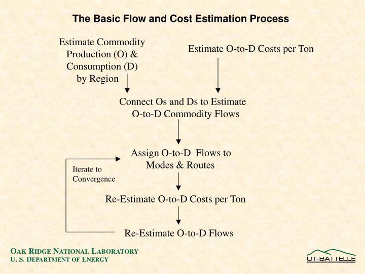 Estimate Commodity