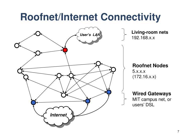 Roofnet/Internet Connectivity