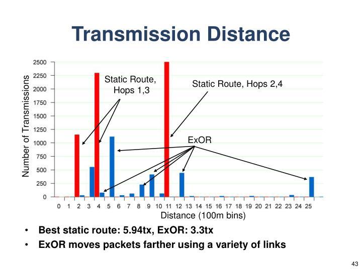 Transmission Distance