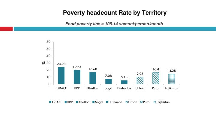 Poverty headcount Rate by Territory