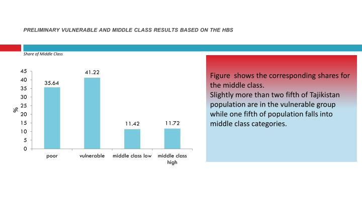 PRELIMINARY VULNERABLE AND MIDDLE CLASS RESULTS BASED ON THE HBS