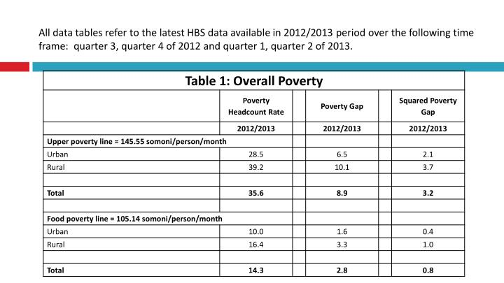 All data tables refer to the latest HBS data available in 2012/2013 period over the following time frame:  quarter 3, quarter 4 of 2012 and quarter 1, quarter 2 of 2013.