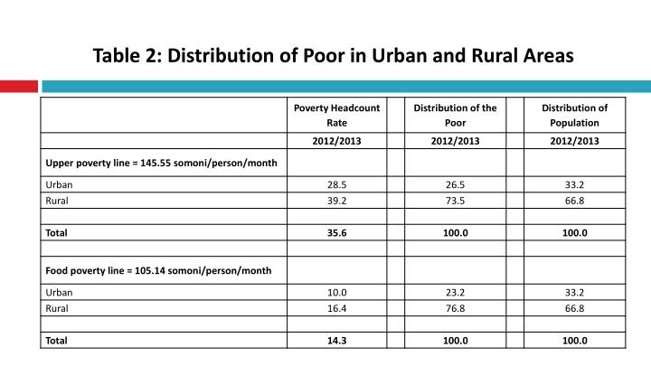 Table 2: Distribution of Poor in Urban and Rural Areas