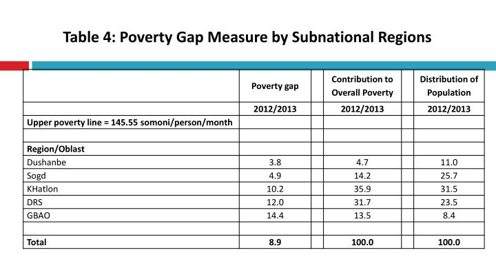 Table 4: Poverty Gap Measure by