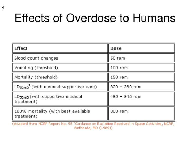 Effects of Overdose to Humans