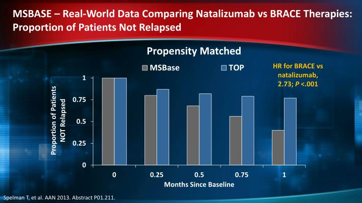 MSBASE – Real-World Data Comparing Natalizumab